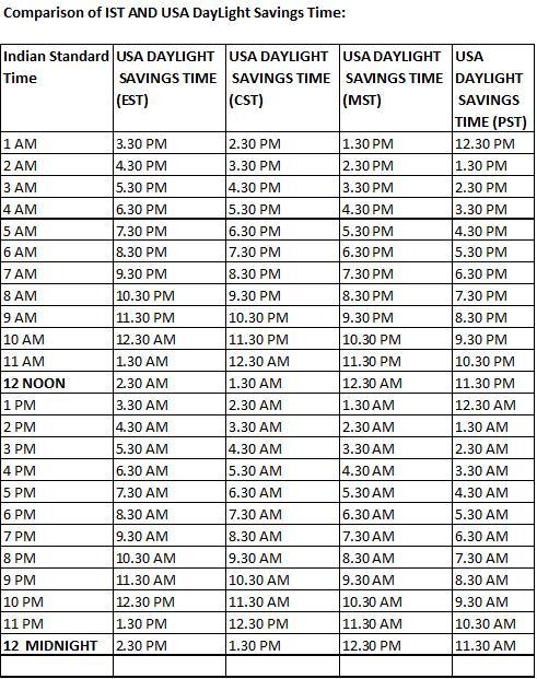 comparison of us daylight savings time  u0026 us standard time